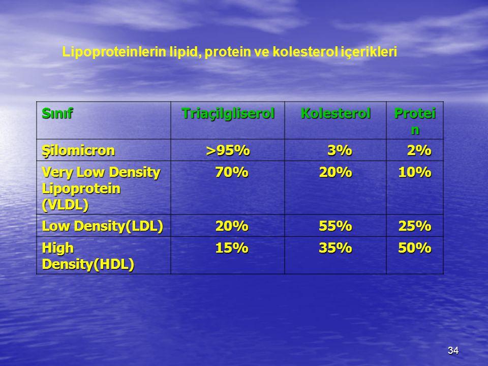 34 Lipoproteinlerin lipid, protein ve kolesterol içerikleri SınıfTriaçilgliserol Kolesterol Protei n Şilomicron >95% 3% 3% 2% 2% Very Low Density Lipoprotein (VLDL) 70% 70%20%10% Low Density(LDL) 20% 20%55%25% High Density(HDL) 15% 15%35%50%