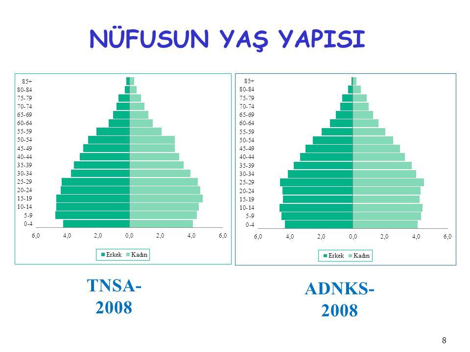 NÜFUSUN YAŞ YAPISI TNSA- 2008 ADNKS- 2008 8