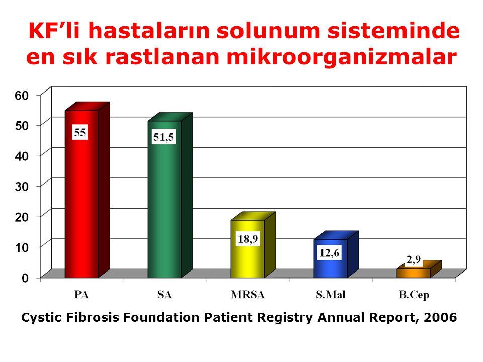 KF'li hastaların solunum sisteminde en sık rastlanan mikroorganizmalar Cystic Fibrosis Foundation Patient Registry Annual Report, 2006