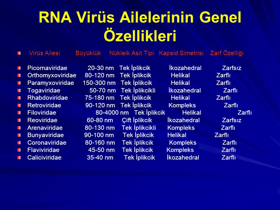 RNA Virüs Ailelerinin Genel Özellikleri Virüs Ailesi Büyüklük Nükleik Asit Tipi Kapsid Simetrisi Zarf Özelliği Picornaviridae 20-30 nm Tek İplikcik İk