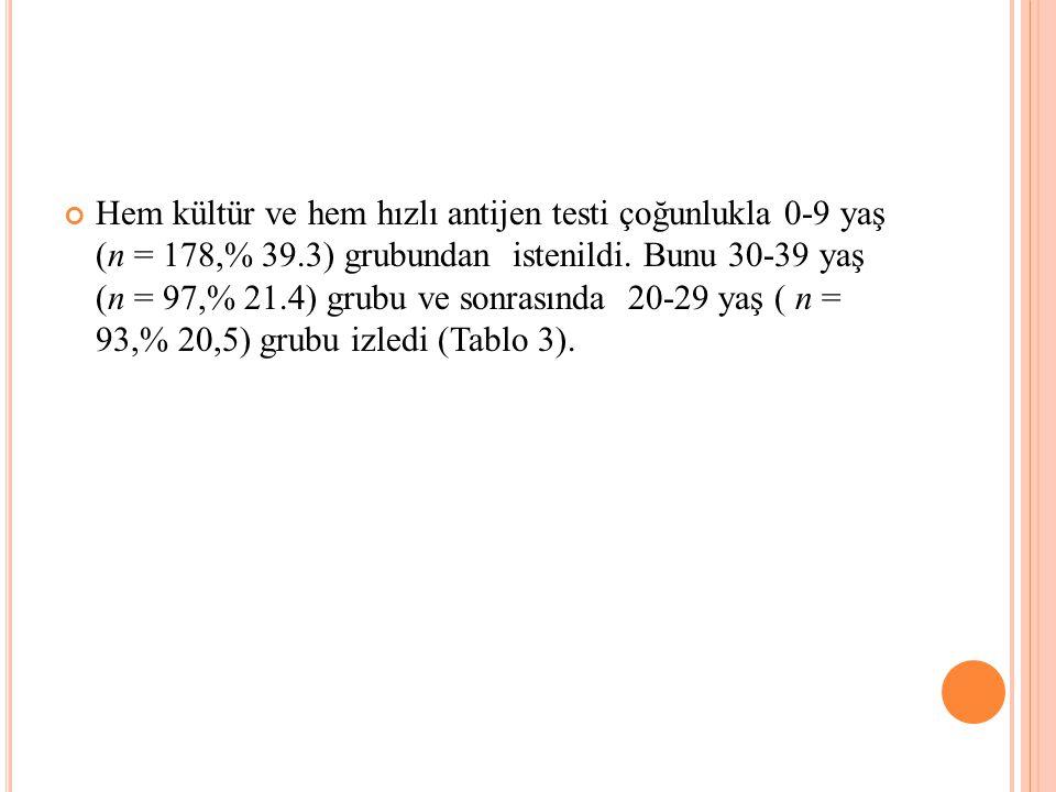 Hem kültür ve hem hızlı antijen testi çoğunlukla 0-9 yaş (n = 178,% 39.3) grubundan istenildi.