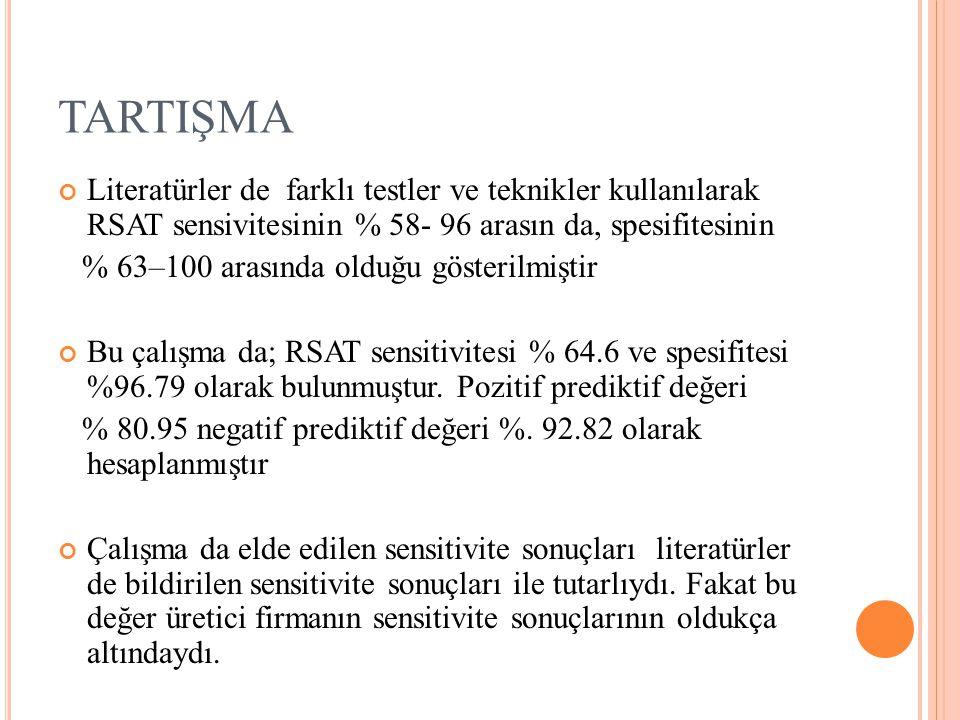 TARTIŞMA Literatürler de farklı testler ve teknikler kullanılarak RSAT sensivitesinin % 58- 96 arasın da, spesifitesinin % 63–100 arasında olduğu gösterilmiştir Bu çalışma da; RSAT sensitivitesi % 64.6 ve spesifitesi %96.79 olarak bulunmuştur.