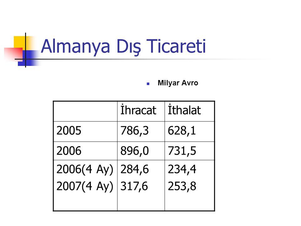 Almanya Dış Ticareti Milyar Avro İhracatİthalat 2005786,3628,1 2006896,0731,5 2006(4 Ay) 2007(4 Ay) 284,6 317,6 234,4 253,8