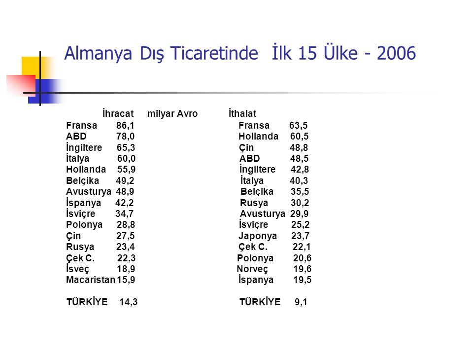 Almanya Dış Ticaretinde İlk 15 Ülke - 2006 İhracat milyar Avro İthalat Fransa 86,1 Fransa 63,5 ABD 78,0 Hollanda 60,5 İngiltere 65,3 Çin 48,8 İtalya 6