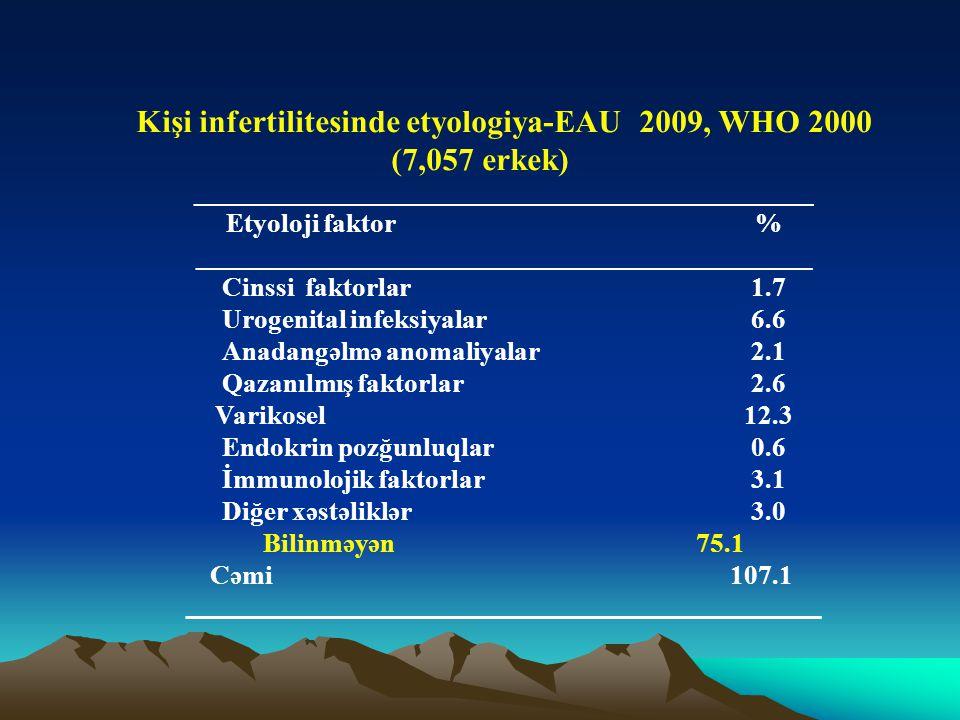 Kişi infertilitesinde etyologiya-EAU 2009, WHO 2000 (7,057 erkek) ______________________________________________ Etyoloji faktor% ____________________