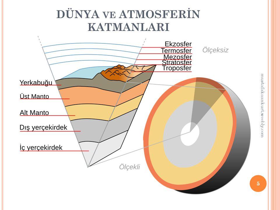 DÜNYANIN KATMANLARI 1: Gaz Katmanı(Atmosfer) 2: Su Katmanı(Hidrosfer) 3: Yer Kabuğu(Litosfer) 4: Magma-Manto Katmanı(Pirosfer) 5: Çekirdek Katmanı(Barisfer) 6 mustafakaankurt.weebly.com