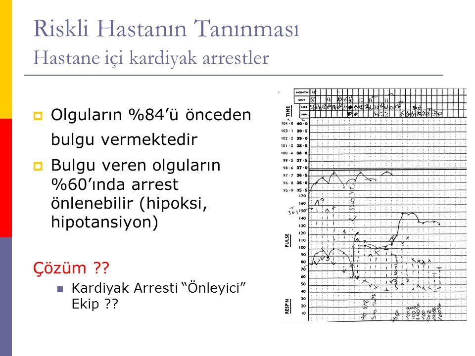 Riskli Hastanın Tanınması Hastane içi kardiyak arrestler  Olguların %84'ü önceden bulgu vermektedir  Bulgu veren olguların %60'ında arrest önlenebilir (hipoksi, hipotansiyon) Çözüm ?.