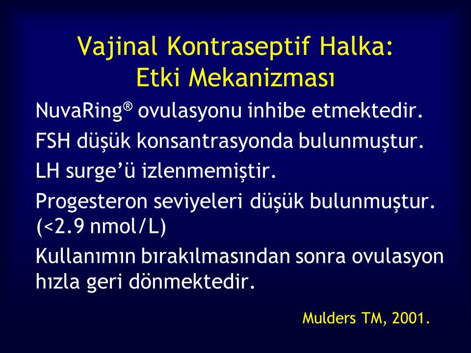 Vajinal Kontraseptif Halka: Etki Mekanizması NuvaRing ® ovulasyonu inhibe etmektedir.