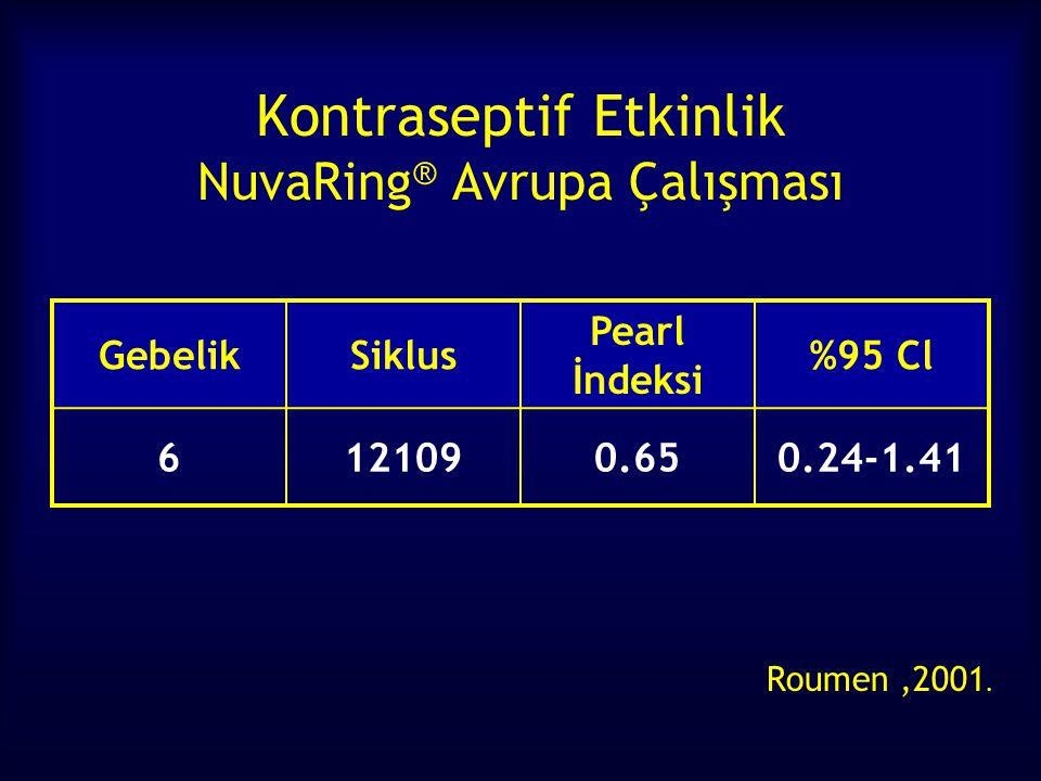 Kontraseptif Etkinlik NuvaRing ® Avrupa Çalışması GebelikSiklus Pearl İndeksi %95 Cl 6121090.650.24-1.41 Roumen,2001.