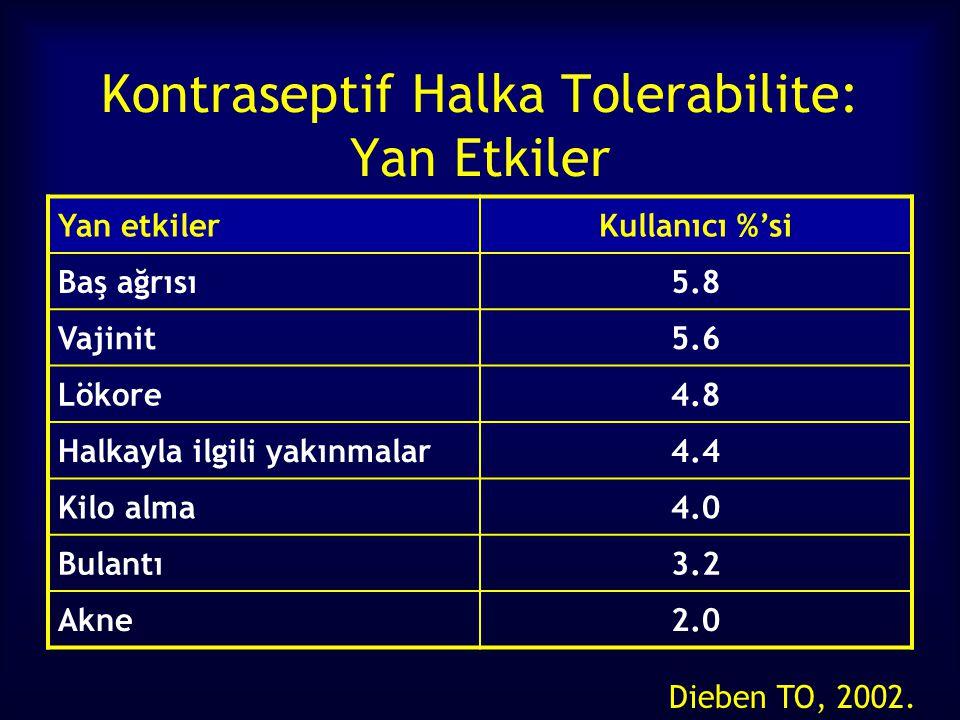 Kontraseptif Halka Tolerabilite: Yan Etkiler Dieben TO, 2002. Yan etkilerKullanıcı %'si Baş ağrısı5.8 Vajinit5.6 Lökore4.8 Halkayla ilgili yakınmalar4
