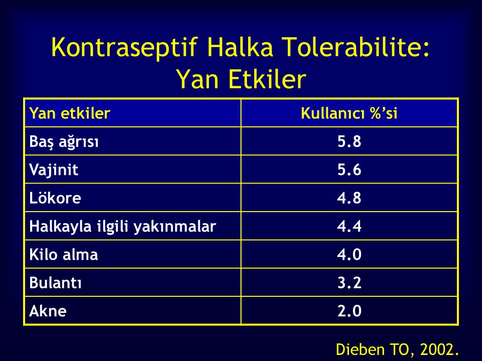 Kontraseptif Halka Tolerabilite: Yan Etkiler Dieben TO, 2002.