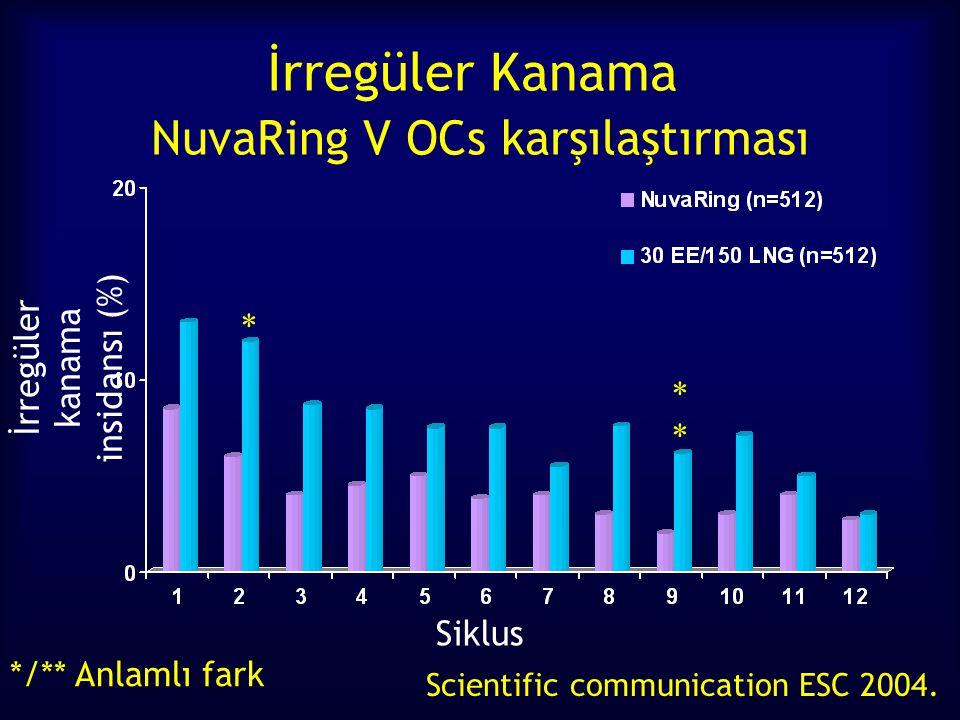 İrregüler Kanama NuvaRing V OCs karşılaştırması Scientific communication ESC 2004. */** Anlamlı fark Siklus İrregüler kanama insidansı (%) * *