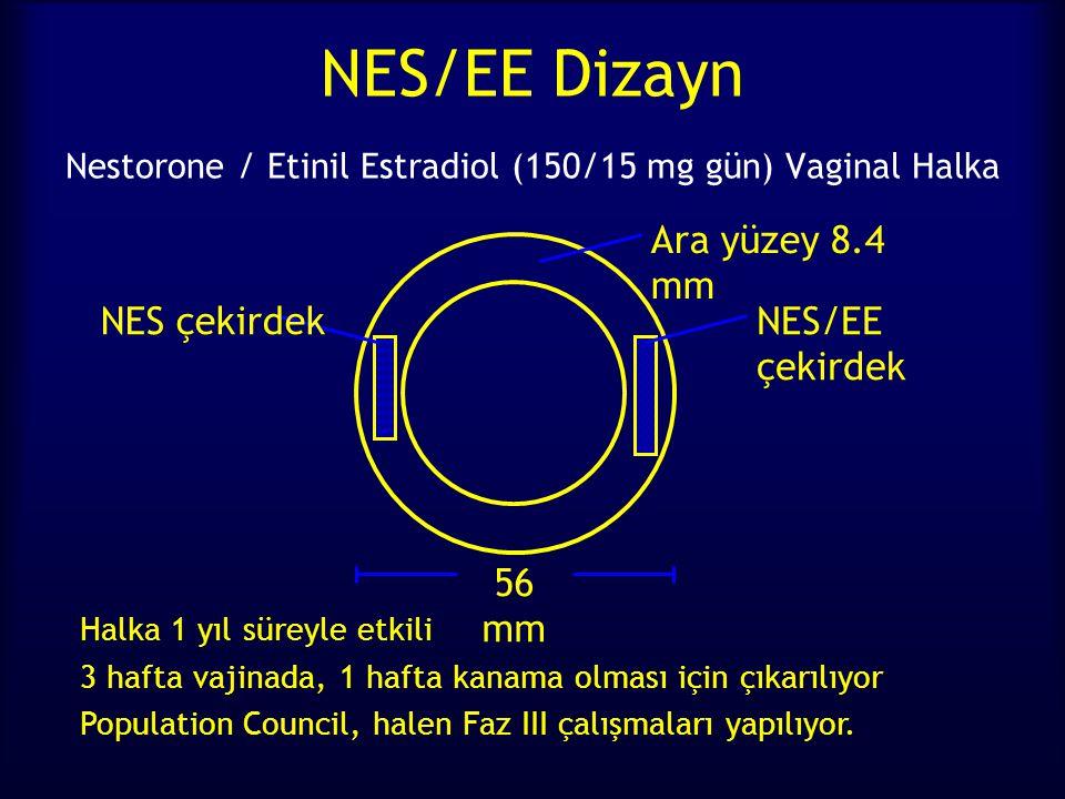 NES/EE Dizayn Nestorone / Etinil Estradiol (150/15 mg gün) Vaginal Halka Halka 1 yıl süreyle etkili 3 hafta vajinada, 1 hafta kanama olması için çıkarılıyor Population Council, halen Faz III çalışmaları yapılıyor.