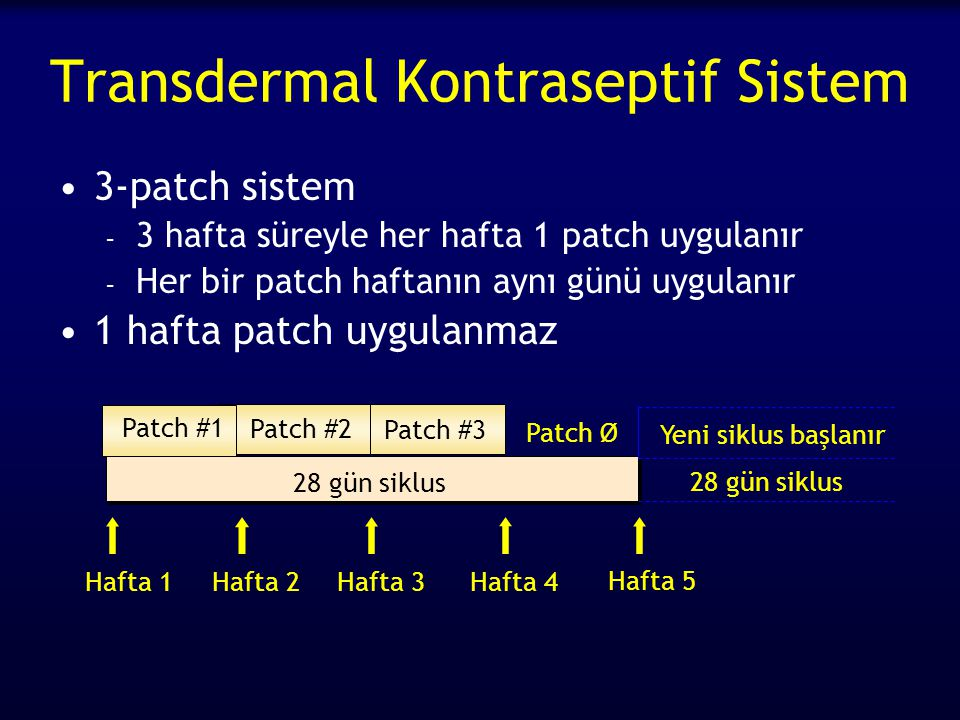 Transdermal Kontraseptif Sistem 3-patch sistem – 3 hafta süreyle her hafta 1 patch uygulanır – Her bir patch haftanın aynı günü uygulanır 1 hafta patch uygulanmaz Hafta 1Hafta 2Hafta 3Hafta 4 Patch #1 Patch #2 Patch #3 28 gün siklus Patch Ø Hafta 5 Yeni siklus başlanır 28 gün siklus
