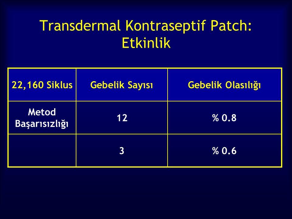 Transdermal Kontraseptif Patch: Etkinlik 22,160 SiklusGebelik SayısıGebelik Olasılığı Metod Başarısızlığı 12% 0.8 3% 0.6