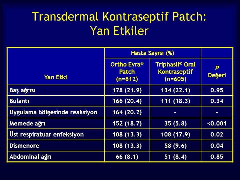Transdermal Kontraseptif Patch: Yan Etkiler Yan Etki Hasta Sayısı (%) Ortho Evra ® Patch (n=812) Triphasil ® Oral Kontraseptif (n=605) P Değeri Baş ağrısı178 (21.9)134 (22.1)0.95 Bulantı166 (20.4)111 (18.3)0.34 Uygulama bölgesinde reaksiyon164 (20.2)–– Memede ağrı152 (18.7)35 (5.8)<0.001 Üst respiratuar enfeksiyon108 (13.3)108 (17.9)0.02 Dismenore108 (13.3)58 (9.6)0.04 Abdominal ağrı66 (8.1)51 (8.4)0.85