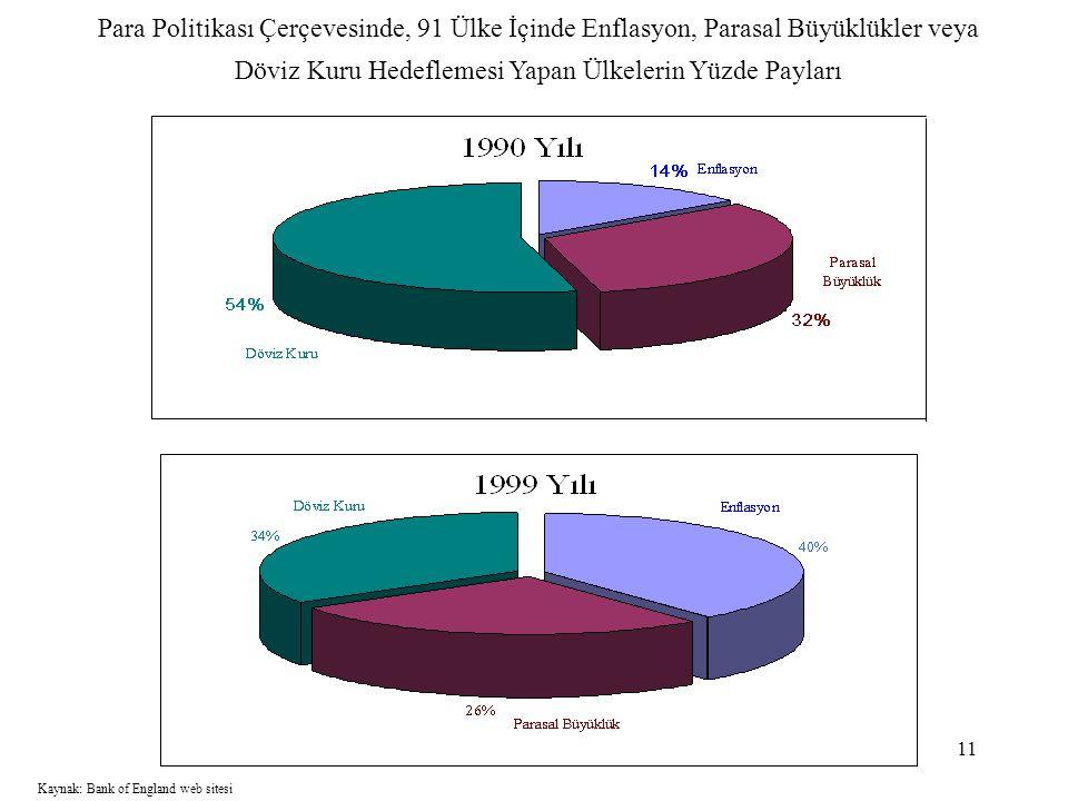 11 Para Politikası Çerçevesinde, 91 Ülke İçinde Enflasyon, Parasal Büyüklükler veya Döviz Kuru Hedeflemesi Yapan Ülkelerin Yüzde Payları Kaynak: Bank