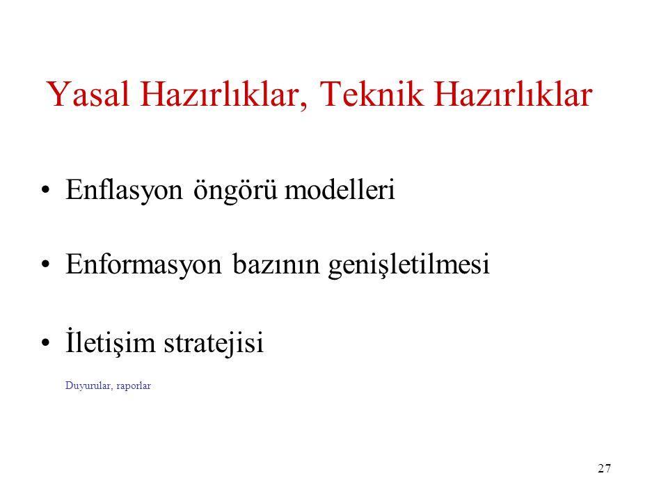 27 Yasal Hazırlıklar, Teknik Hazırlıklar Enflasyon öngörü modelleri Enformasyon bazının genişletilmesi İletişim stratejisi Duyurular, raporlar