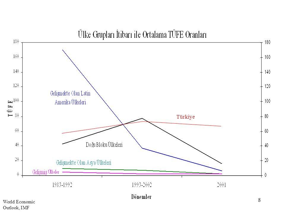 9 Dünyada Enflasyon (3) Para politikaları enflasyonla mücadelede başarılı olmuşlardır.