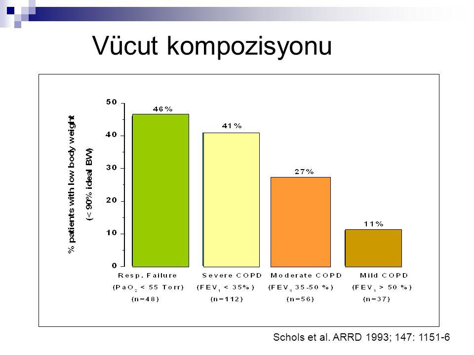 Schols et al. ARRD 1993; 147: 1151-6 Vücut kompozisyonu