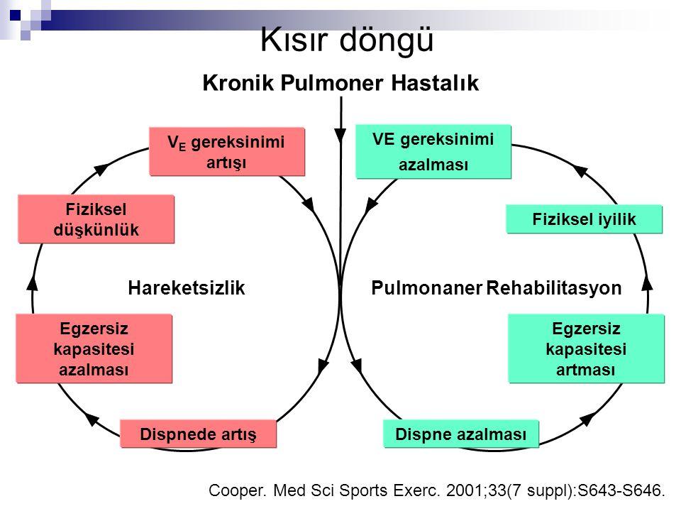 Kısır döngü Cooper. Med Sci Sports Exerc. 2001;33(7 suppl):S643-S646. Kronik Pulmoner Hastalık Fiziksel düşkünlük Fiziksel iyilik Egzersiz kapasitesi
