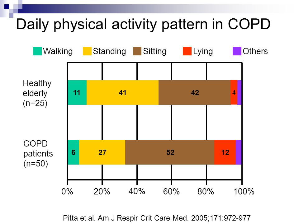 Daily physical activity pattern in COPD WalkingStandingSittingLyingOthers 6 1141 27 42 5212 0%20% 40% 60%80%100% Healthy elderly (n=25) COPD patients (n=50) 4 Pitta et al.