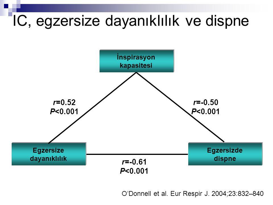 IC, egzersize dayanıklılık ve dispne İnspirasyon kapasitesi Egzersize dayanıklılık Egzersizde dispne r=-0.50 P<0.001 r=-0.61 P<0.001 r=0.52 P<0.001 O'