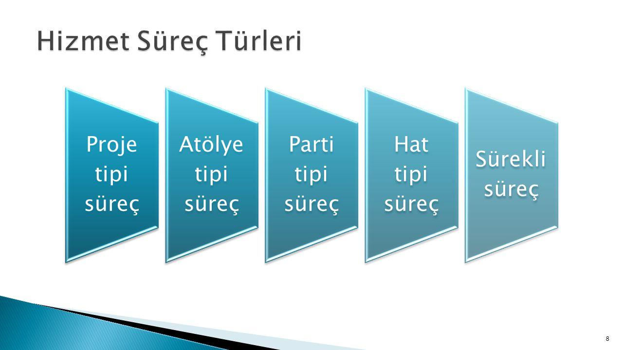 Proje tipi süreç Atölye tipi süreç Parti tipi süreç Hat tipi süreç Sürekli süreç 8