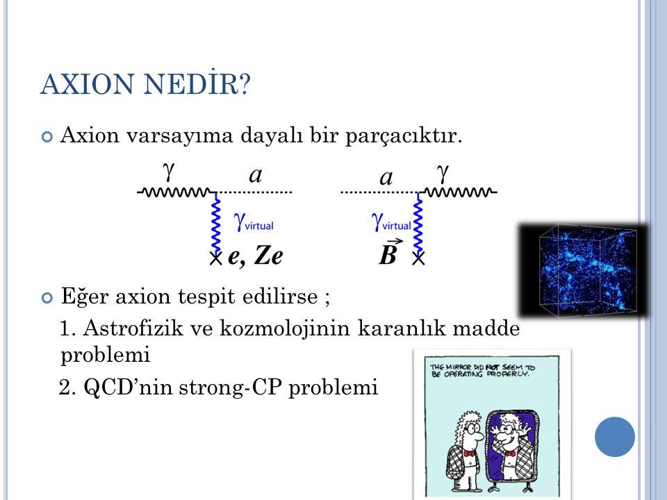 AXION NEDİR? Axion varsayıma dayalı bir parçacıktır. Eğer axion tespit edilirse ; 1. Astrofizik ve kozmolojinin karanlık madde problemi 2. QCD'nin str