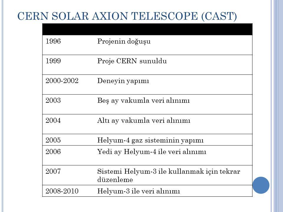 CERN SOLAR AXION TELESCOPE (CAST) 1996Projenin doğuşu 1999Proje CERN sunuldu 2000-2002Deneyin yapımı 2003Beş ay vakumla veri alınımı 2004Altı ay vakum