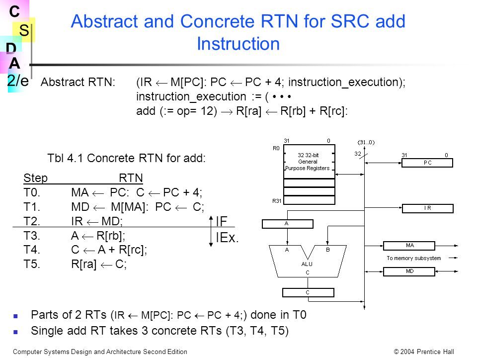 S 2/e C D A Computer Systems Design and Architecture Second Edition© 2004 Prentice Hall Abstract and Concrete RTN for SRC add Instruction Abstract RTN
