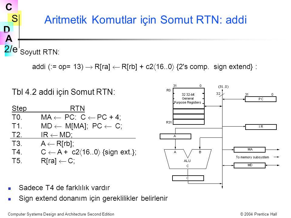 S 2/e C D A Computer Systems Design and Architecture Second Edition© 2004 Prentice Hall Aritmetik Komutlar için Somut RTN: addi Sadece T4 de farklılık vardır Sign extend donanım için gereklilikler belirlenir addi (:= op= 13)  R[ra]  R[rb] + c2  16..0  {2 s comp.