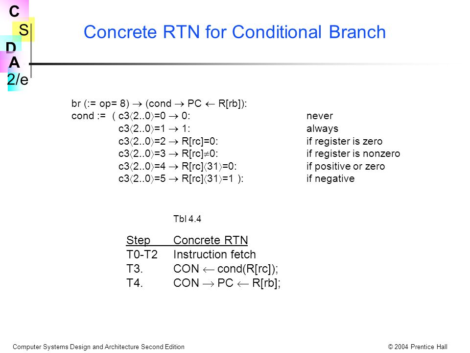 S 2/e C D A Computer Systems Design and Architecture Second Edition© 2004 Prentice Hall Concrete RTN for Conditional Branch br (:= op= 8)  (cond  PC