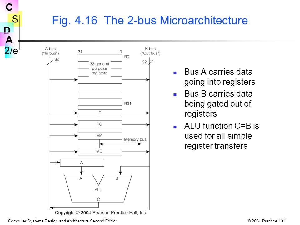 S 2/e C D A Computer Systems Design and Architecture Second Edition© 2004 Prentice Hall Fig. 4.16 The 2-bus Microarchitecture Bus A carries data going