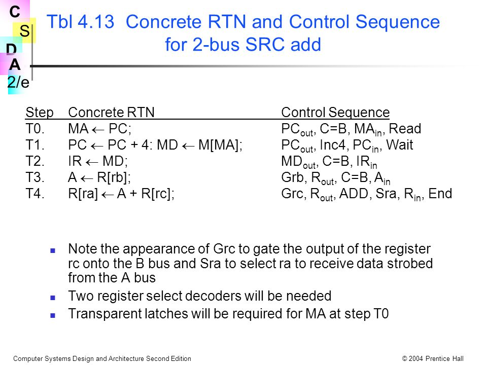 S 2/e C D A Computer Systems Design and Architecture Second Edition© 2004 Prentice Hall Tbl 4.13 Concrete RTN and Control Sequence for 2-bus SRC add N