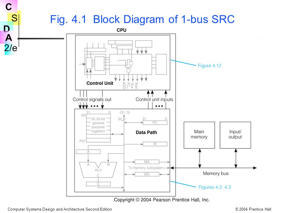 S 2/e C D A Computer Systems Design and Architecture Second Edition© 2004 Prentice Hall Tbl 4.15 SRC add Instruction for the 3-bus Microarchitecture Note the use of 3 register selection signals in step T2: GArc, GBrb, and Sra In step T0, PC moves to MA over bus B and goes through the ALU Inc4 operation to reach PC again by way of bus C PC must be edge triggered or master-slave Once more MA must be a transparent latch StepConcrete RTNControl Sequence T0.MA  PC: PC  PC + 4:PC out, MA in, Inc4, PC in, MD  M[MA]; Read, Wait T1.IR  MD;MD out, C=B, IR in T2.R[ra]  R[rb] + R[rc];GArc, RA out, GBrb, RB out, ADD, Sra, R in, End