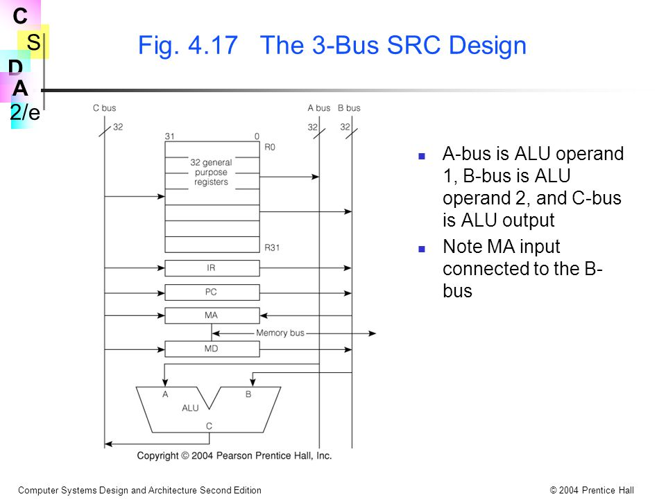 S 2/e C D A Computer Systems Design and Architecture Second Edition© 2004 Prentice Hall Fig. 4.17 The 3-Bus SRC Design A-bus is ALU operand 1, B-bus i