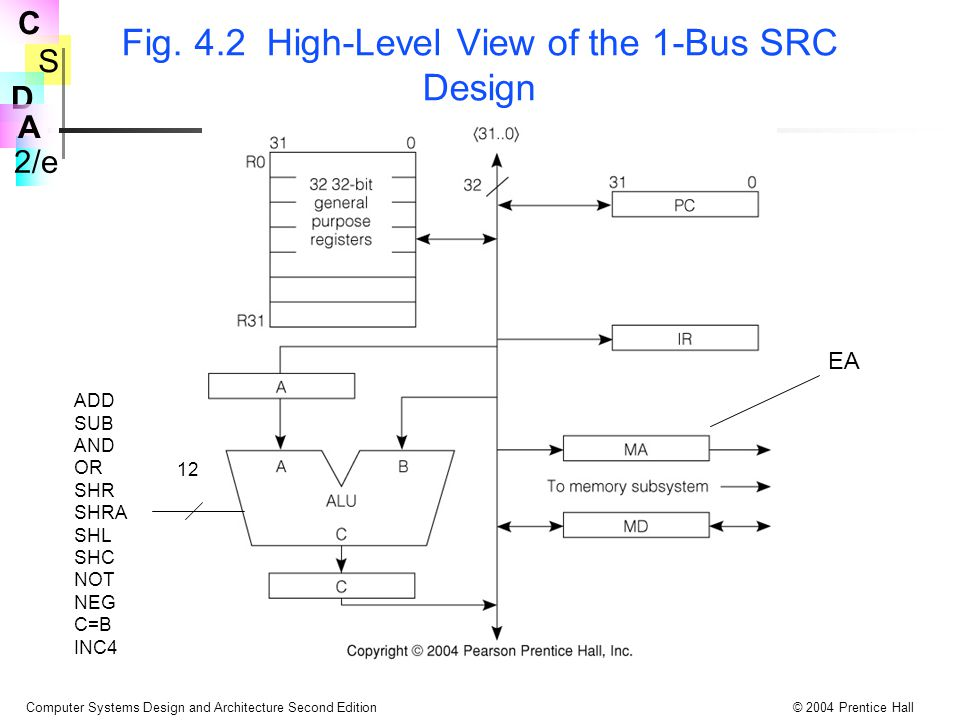 S 2/e C D A Computer Systems Design and Architecture Second Edition© 2004 Prentice Hall Tbl 4.13 Concrete RTN and Control Sequence for 2-bus SRC add Note the appearance of Grc to gate the output of the register rc onto the B bus and Sra to select ra to receive data strobed from the A bus Two register select decoders will be needed Transparent latches will be required for MA at step T0 StepConcrete RTNControl Sequence T0.MA  PC;PC out, C=B, MA in, Read T1.PC  PC + 4: MD  M[MA];PC out, Inc4, PC in, Wait T2.IR  MD;MD out, C=B, IR in T3.A  R[rb];Grb, R out, C=B, A in T4.R[ra]  A + R[rc];Grc, R out, ADD, Sra, R in, End