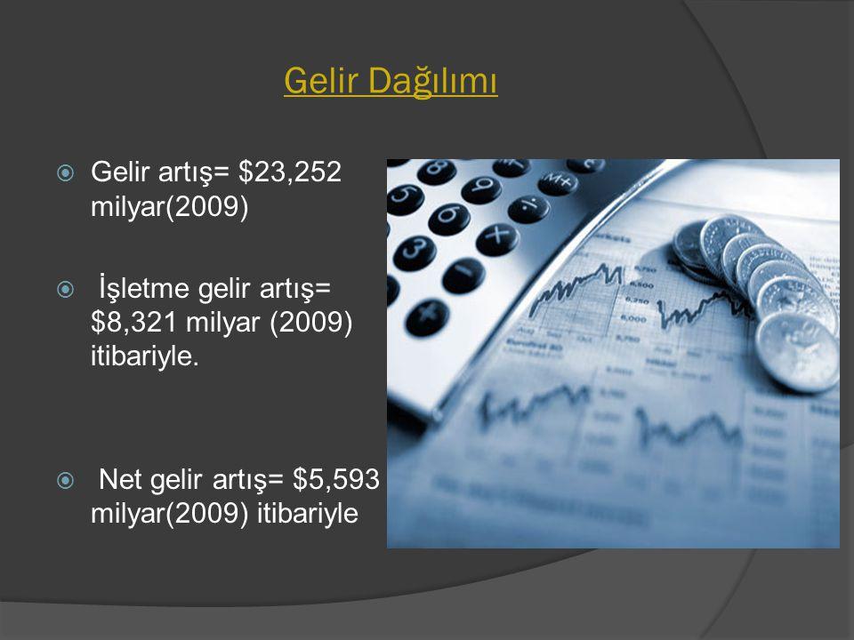 Gelir Dağılımı  Gelir artış= $23,252 milyar(2009)  İşletme gelir artış= $8,321 milyar (2009) itibariyle.  Net gelir artış= $5,593 milyar(2009) itib
