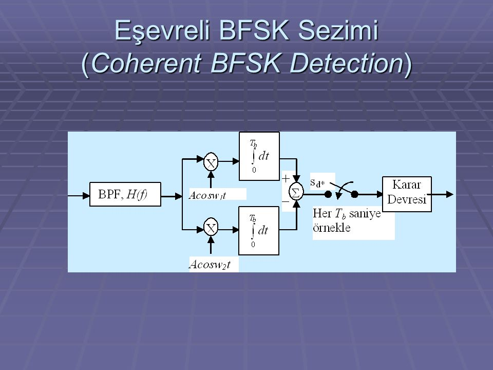 Eşevreli BFSK Sezimi (Coherent BFSK Detection)