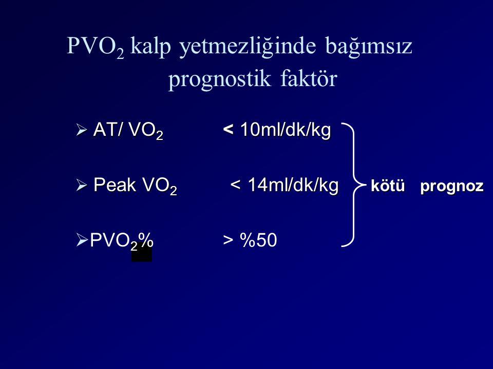  AT/ VO 2 < 10ml/dk/kg  Peak VO 2 < 14ml/dk/kg kötü prognoz PVO 2 kalp yetmezliğinde bağımsız prognostik faktör  PVO 2 %> %50