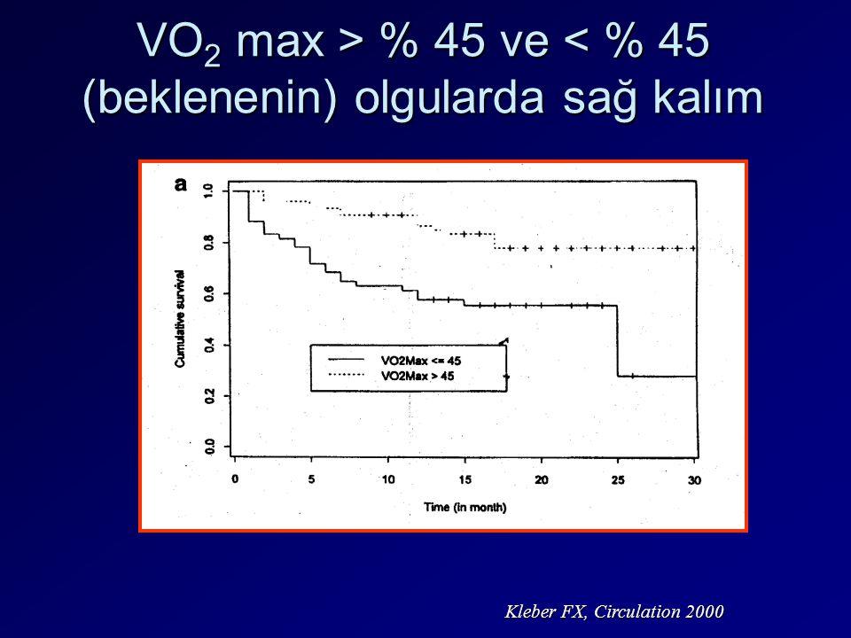 VO 2 max > % 45 ve % 45 ve < % 45 (beklenenin) olgularda sağ kalım Kleber FX, Circulation 2000