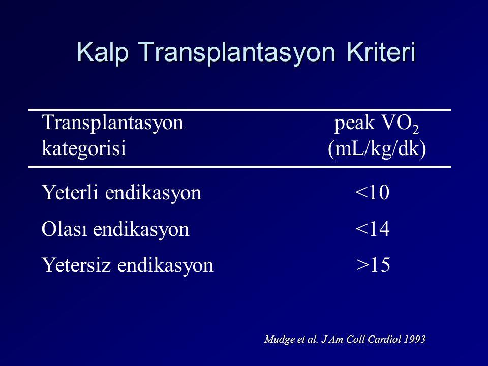 Kalp Transplantasyon Kriteri Transplantasyon peak VO 2 kategorisi (mL/kg/dk) Yeterli endikasyon <10 Olası endikasyon <14 Yetersiz endikasyon >15 Mudge