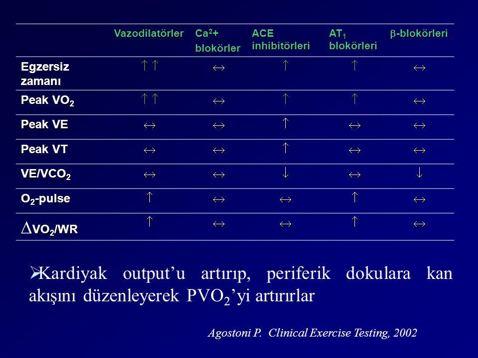  Kardiyak output'u artırıp, periferik dokulara kan akışını düzenleyerek PVO 2 'yi artırırlar Agostoni P. Clinical Exercise Testing, 2002 Vazodilatörl