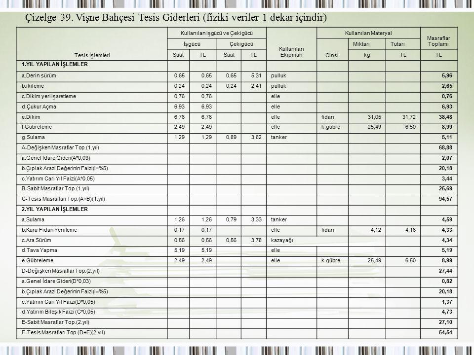Çizelge 39. Vişne Bahçesi Tesis Giderleri (fiziki veriler 1 dekar içindir) Tesis İşlemleri Kullanılan işgücü ve Çekigücü Kullanılan Ekipman Kullanılan