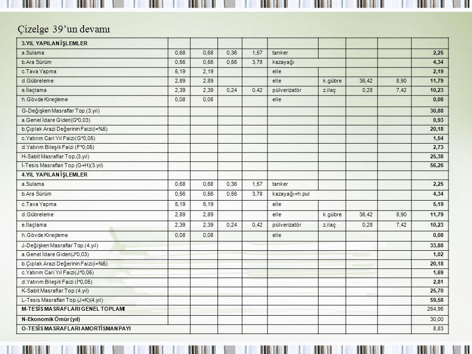 Çizelge 39'un devamı 3.YIL YAPILAN İŞLEMLER a.Sulama0,68 0,361,57tanker 2,25 b.Ara Sürüm0,56 3,78kazayağı 4,34 c.Tava Yapma5,192,19 elle 2,19 d.Gübrel