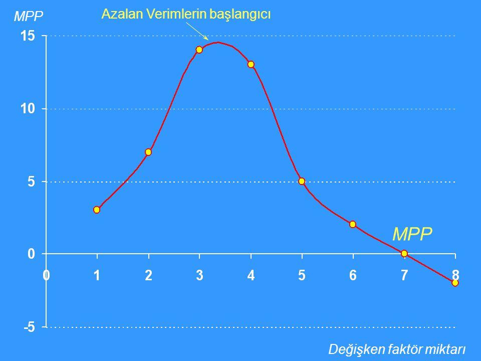Değişken faktör miktarı MPP Azalan Verimlerin başlangıcı
