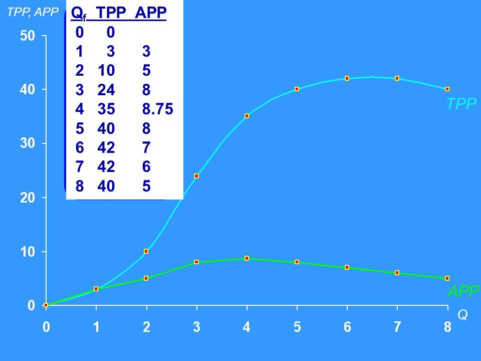 Q f TPP APP 0 0 1 3 3 2 10 5 3 24 8 4 35 8.75 5 40 8 6 42 7 7 42 6 8 40 5 TPP Q APP TPP, APP