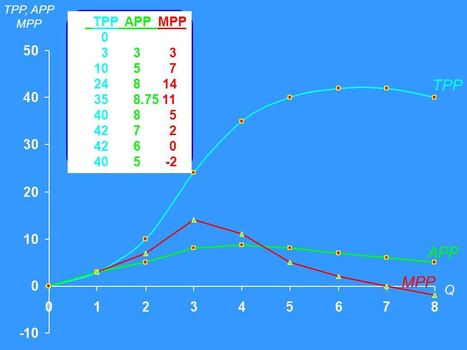 Q f TPP APP MPP 0 1 3 3 3 2 10 5 7 3 24 8 14 4 35 8.75 11 5 40 8 5 6 42 7 2 7 42 6 0 8 40 5 -2 TPP TPP, APP MPP Q APP MPP
