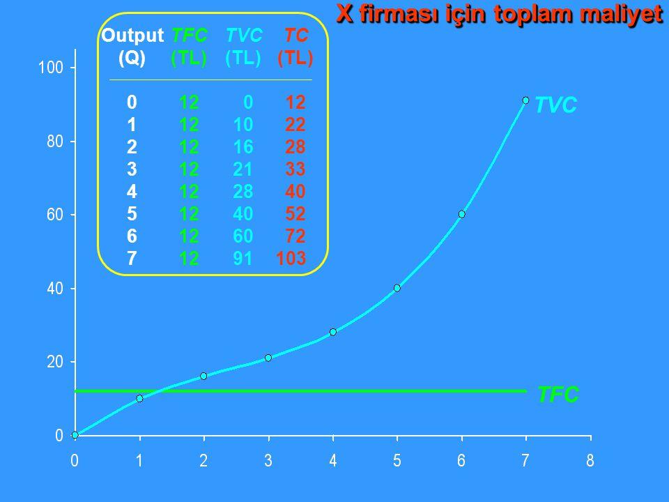 TVC TFC Output (Q) 0 1 2 3 4 5 6 7 TFC (TL) 12 TVC (TL) 0 10 16 21 28 40 60 91 TC (TL) 12 22 28 33 40 52 72 103 X firması için toplam maliyet